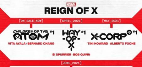 X-Men : Relances et nouveaux titres pour Reign of X